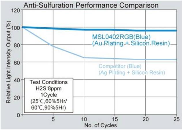 Klassenbeste sulfurierungshemmende Eigenschaften verbessern die Zuverlässigkeit
