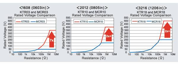 Twice the maximum element voltage of our standard MCR series resistors