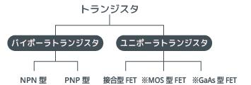 動作機構の違いによる分類