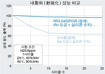 기존품과 MSL0402RGBU 내황화 성능 비교