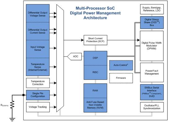 マルチプロセッサーSoCデジタル電源マネージメントアーキテクチャ