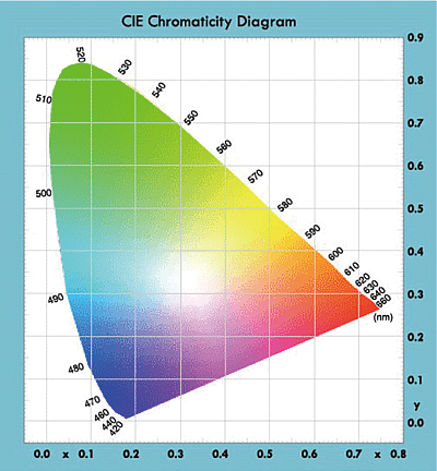 CIE Chromaticity Diagram