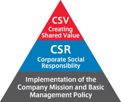 CSR and CSV compromise the core of our business activities