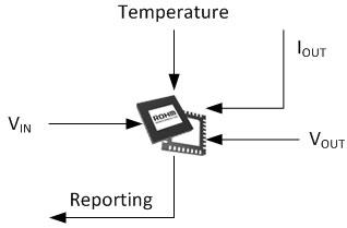 遠隔計測情報の監視並びにレポート