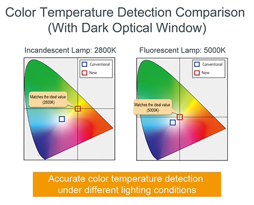 Color Temperature Detection Comparison