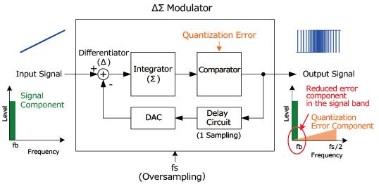 ΔΣModulation Image