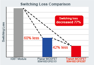 Switching Loss Comparison