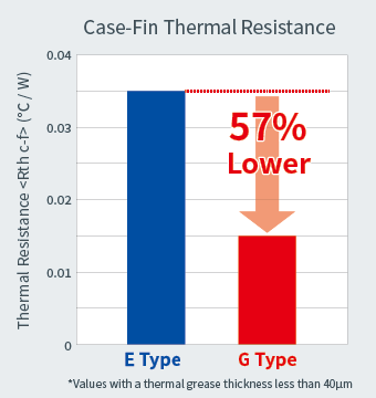 Case-Fin Thermal Resistance