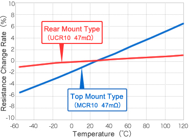 Graph: Resistance Change Rate Comparison