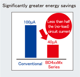 Significantly greater energy savings