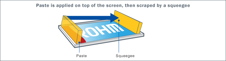 2.Paste is applied on top of the screen, then scraped by a squeegee