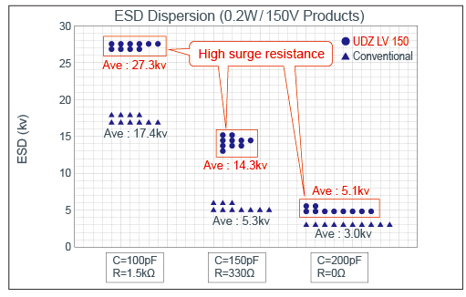 ESD DISPERSION MAP