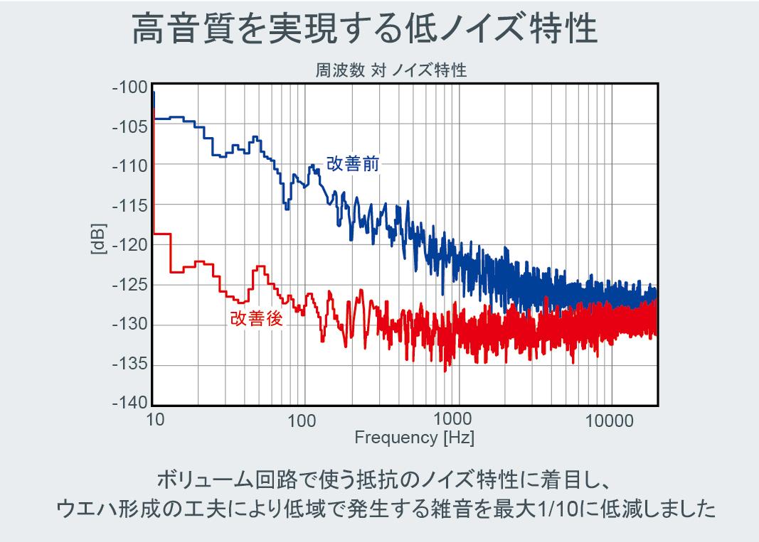 高音質を実現する低ノイズ特性