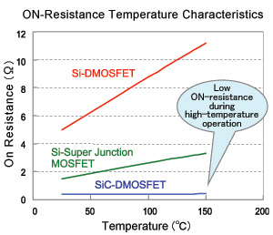 ON-Resistance Temperature Characteristics