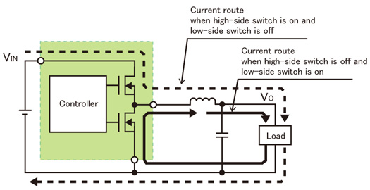 Fig. 8. Current route of synchronous rectification system