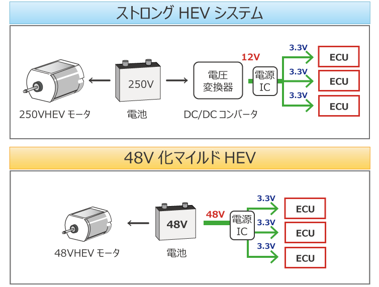 ストロングHEVシステムと48V化マイルドHEVシステムの比較例