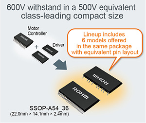 600V withstand in a 500V equivalent class-leading compact size