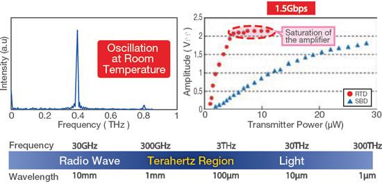 Oscillation Spectrum and Detective Sensitivity