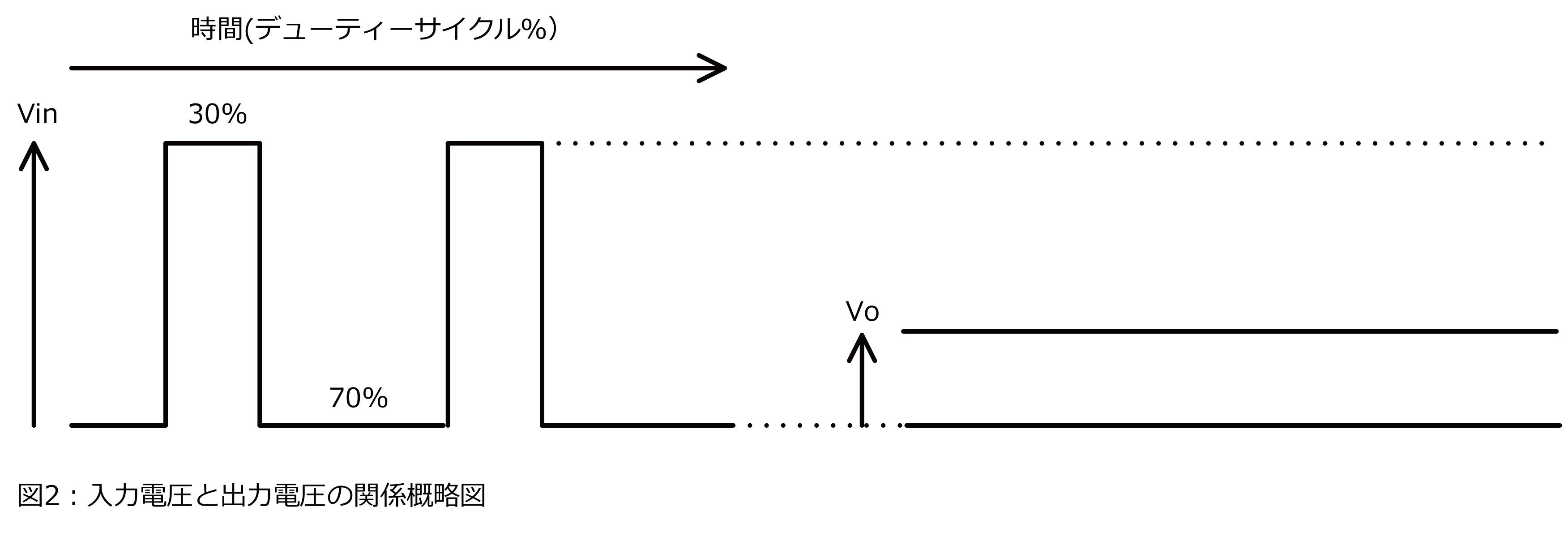 入力電圧と出力電圧の関係概略図