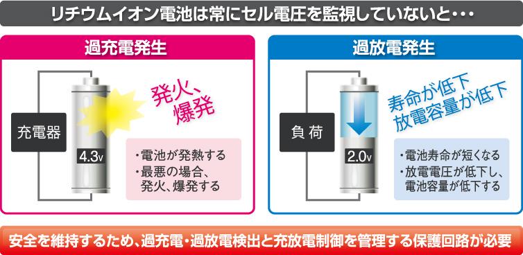 リチウムイオン電池の注意すべき特性