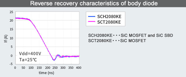 Reverse recovery characteristics of body diode