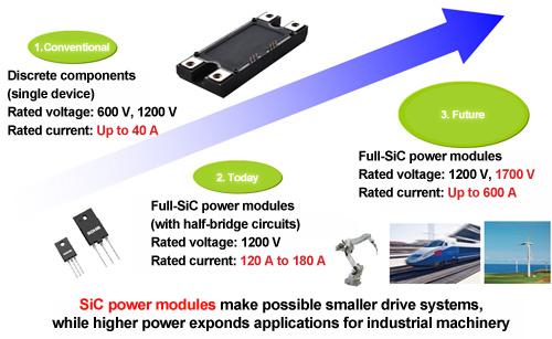 SiC Power Device Development Roadmap