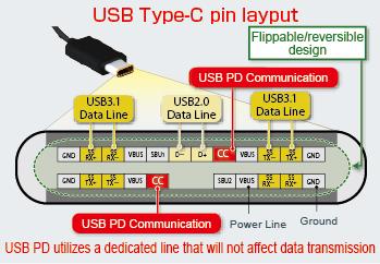 USB Type-C pin layout