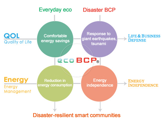The ecoBCP Concept