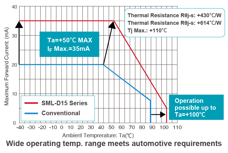 Wide operating temp. range meets automotive requirements