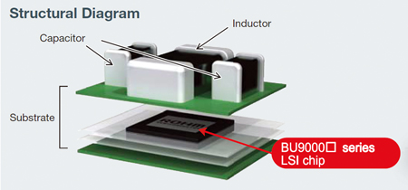LSI Chip Built Into Board for Greater Space Savings