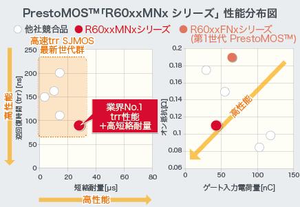PrestMOS™「R60xxMNxシリーズ」性能分布図