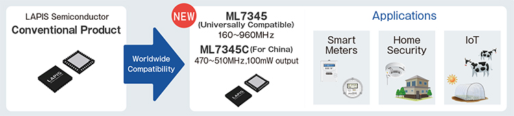 LAPIS Semiconductor ML7345 Applications