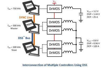 DSSを使用した複数のコントローラ接続