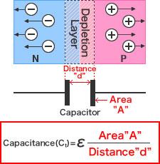 Figure - Capacitance calculation