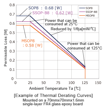 Example of Thermal Derating Curves