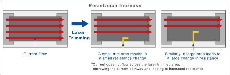 Resistance Increase