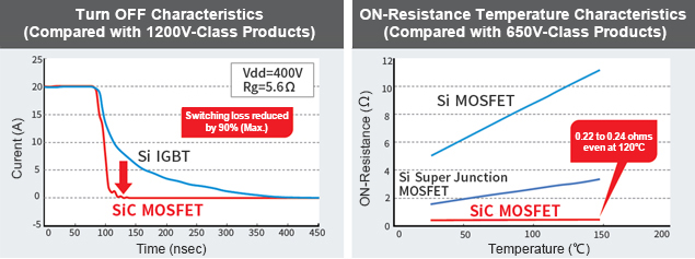 Turn OFF, ON-Resistance Temperature Characteristics