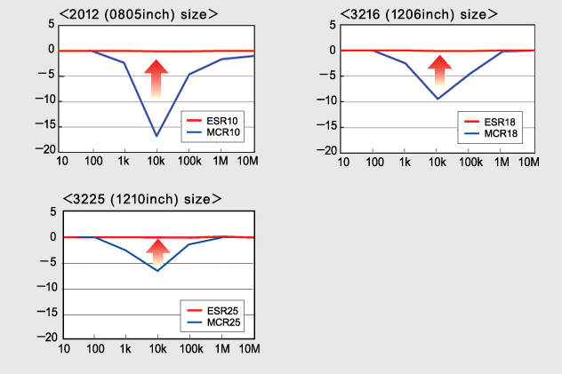 Anti-Surge Chip Resistors (ESR Series) vs. Standard Chip Resistors (MCR Series)