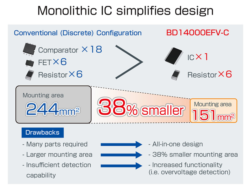 Monolithic IC simplifies design