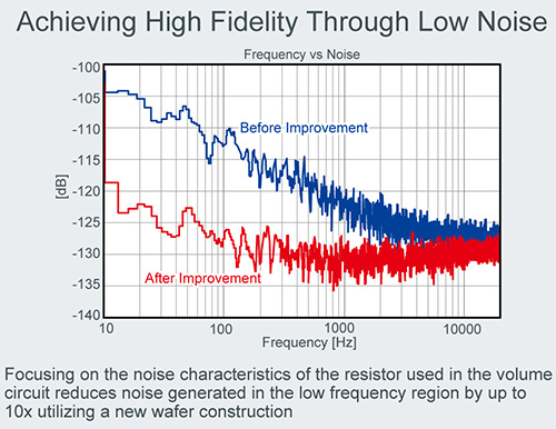 Achieving High Fidelity Through Low Noise
