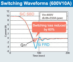 Switching Waveforms (600V10A)