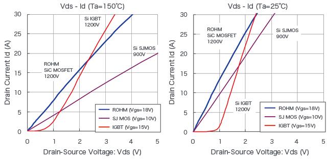 Vds - Id (Ta=150℃)