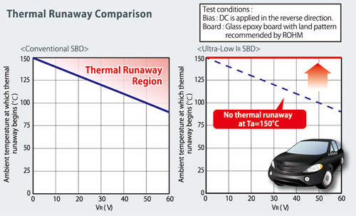 No  thermal runaway at high temperatures