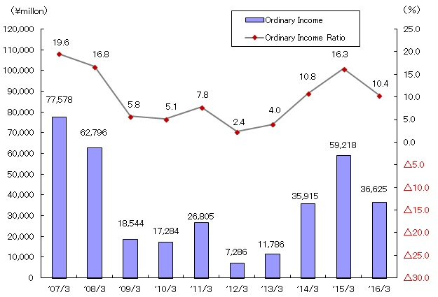 Ordinary (Recurring) Income (Consolidated)