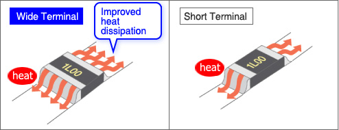 Structural Comparison: Wide Terminal vs Short Terminal