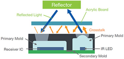 Proximity Sensor Operating Principle