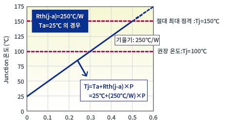 Junction 온도 vs. 소비전력