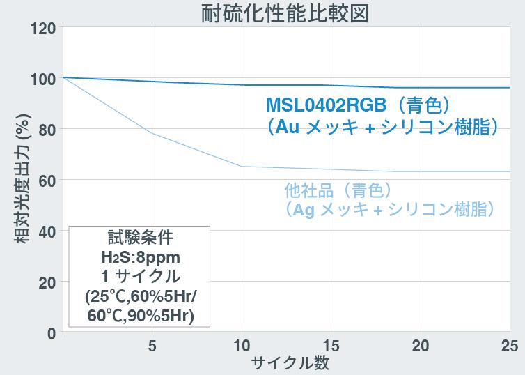 従来品とSML-D15シリーズの動作温度比較