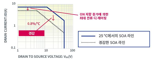 MOSFET의 온도 경감 곡선