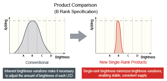 Product Comparison (B Rank Specification)
